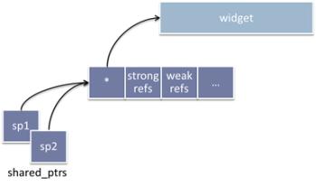 GotW #89 Solution: Smart Pointers – Sutter's Mill
