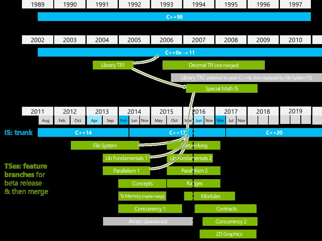 wg21-timeline