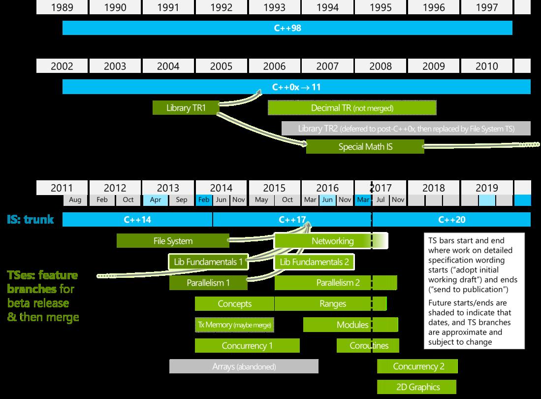 wg21-timeline-2017-03.png