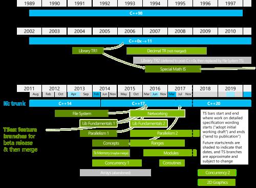 wg21-timeline-2017-11