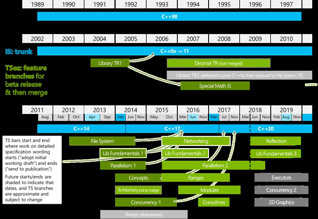 wg21-timeline-2018-03.png