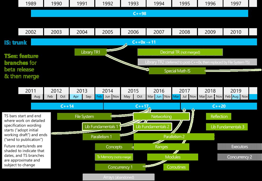 wg21-timeline-2018-06
