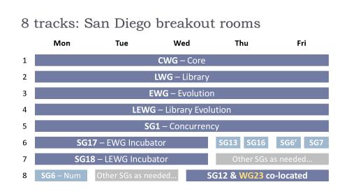 wg21-breakouts