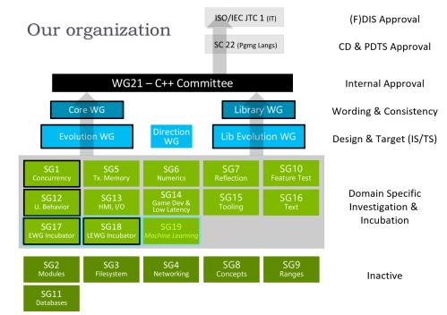 wg21-organization