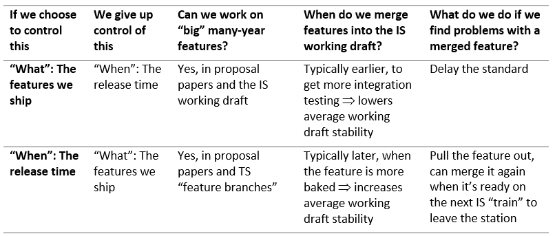 Draft FAQ: Why does the C++ standard ship every three years?